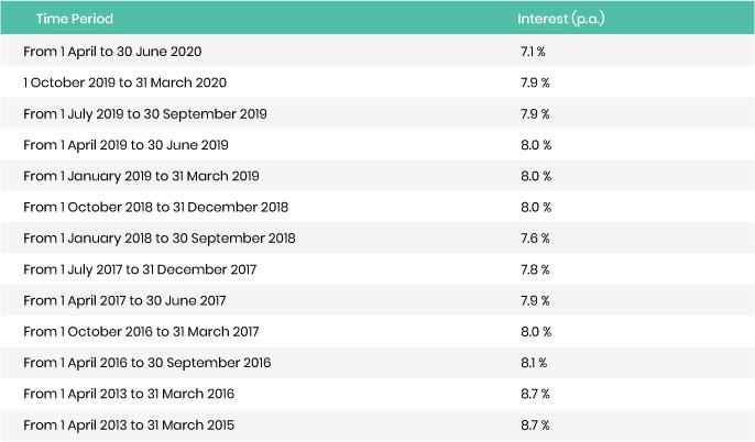 PPF rates